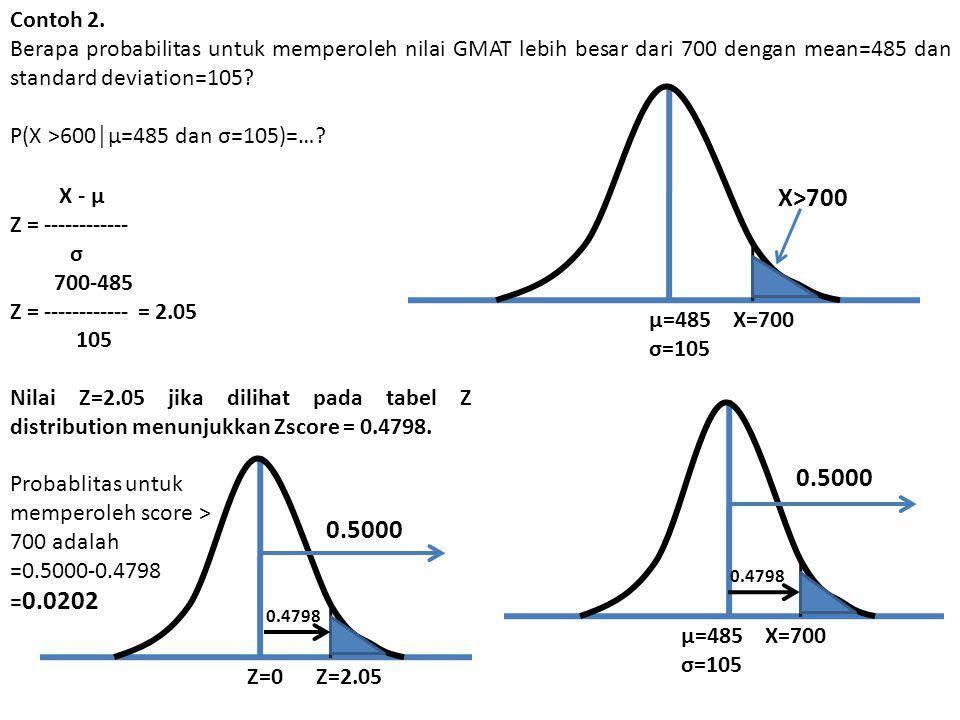 Contoh 2. Berapa probabilitas untuk memperoleh nilai GMAT lebih besar dari 700 dengan mean=485 dan standard deviation=105