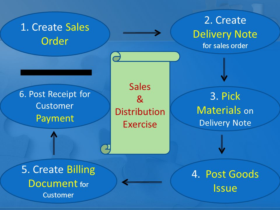 2. Create Delivery Note for sales order 1. Create Sales Order