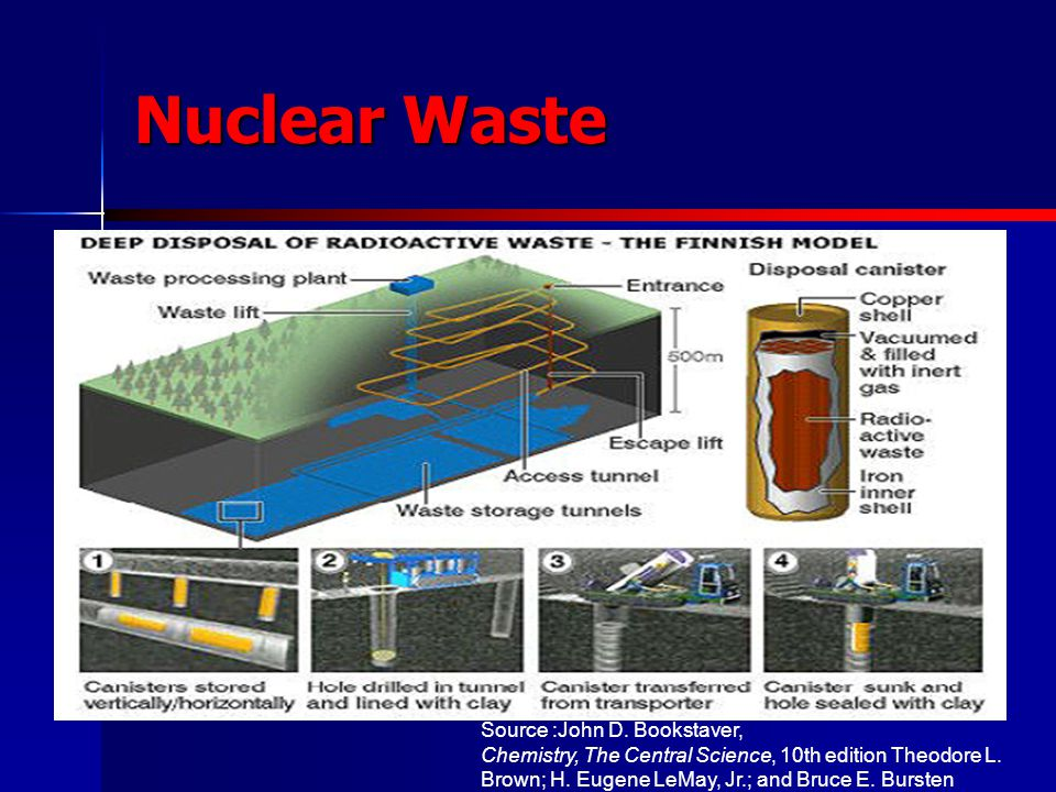 Nuclear Waste Source :John D. Bookstaver,