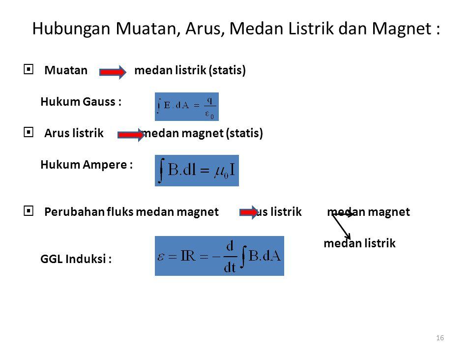 Hubungan Muatan, Arus, Medan Listrik dan Magnet :