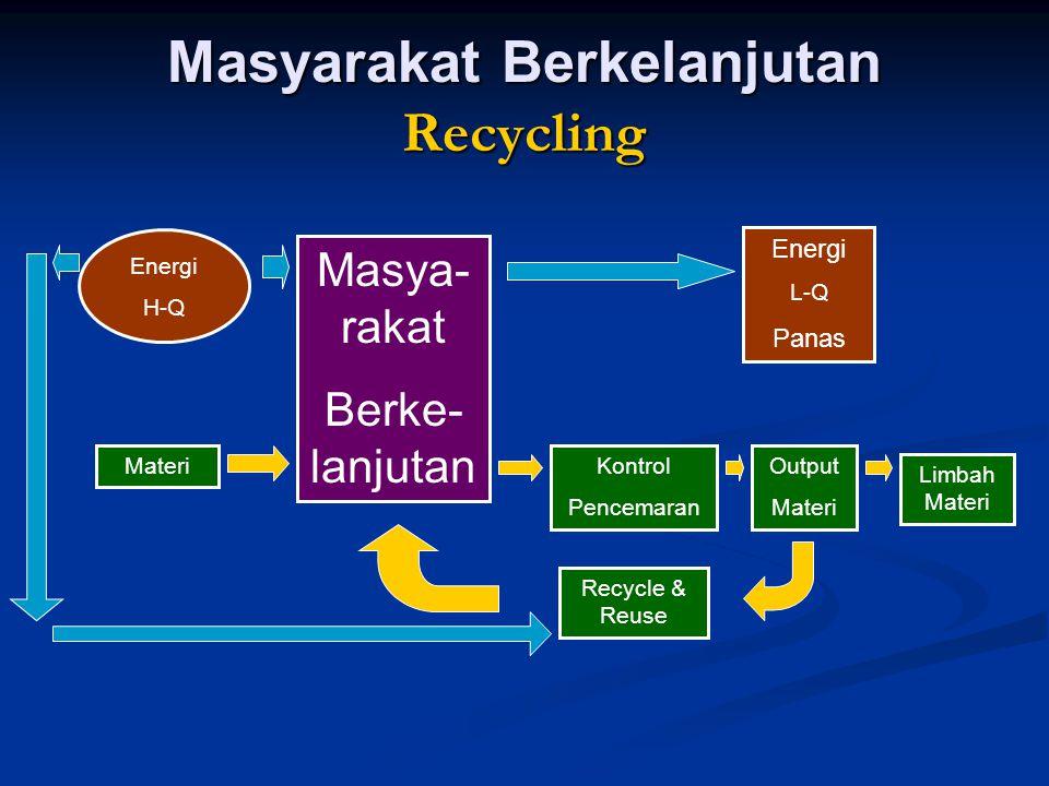 Masyarakat Berkelanjutan Recycling