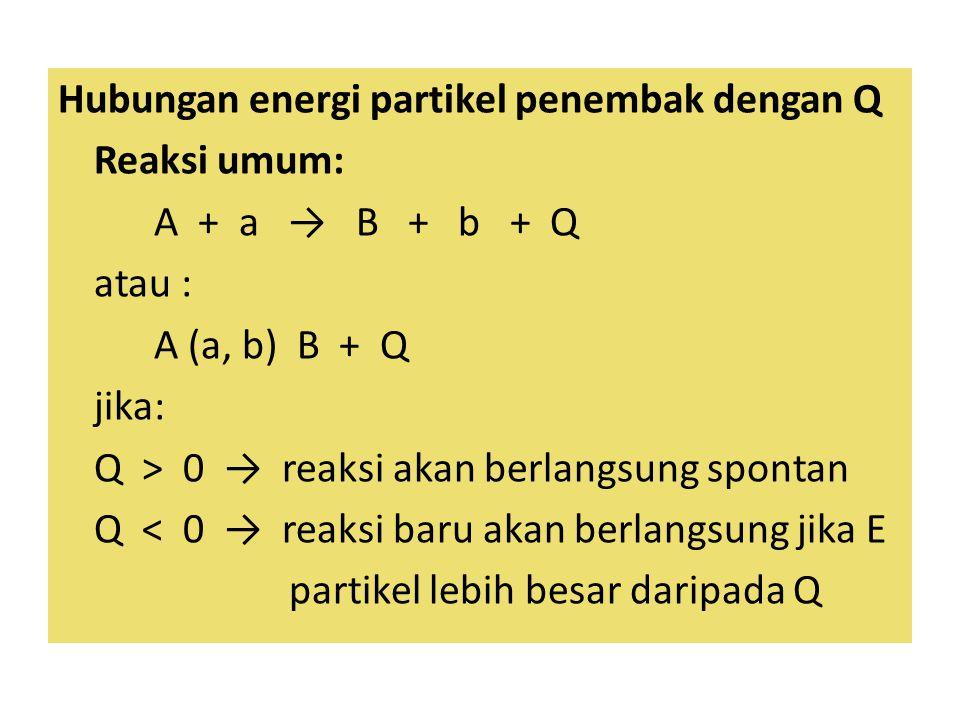 Hubungan energi partikel penembak dengan Q Reaksi umum: A + a → B + b + Q atau : A (a, b) B + Q jika: Q > 0 → reaksi akan berlangsung spontan Q < 0 → reaksi baru akan berlangsung jika E partikel lebih besar daripada Q