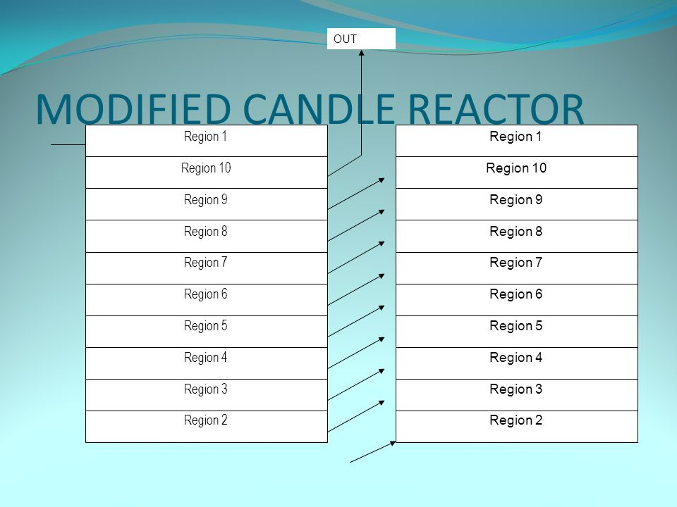 MODIFIED CANDLE REACTOR