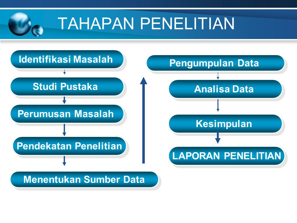 Pendekatan Penelitian Menentukan Sumber Data