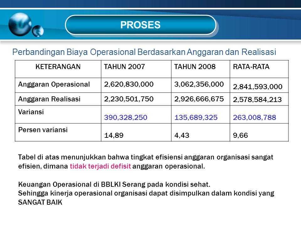 Perbandingan Biaya Operasional Berdasarkan Anggaran dan Realisasi