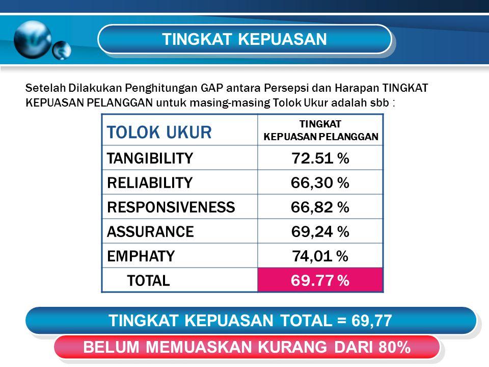 TINGKAT KEPUASAN TOTAL = 69,77 BELUM MEMUASKAN KURANG DARI 80%