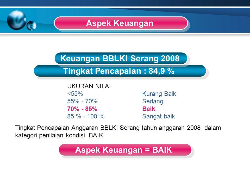Aspek Keuangan Keuangan BBLKI Serang 2008 Tingkat Pencapaian : 84,9 %