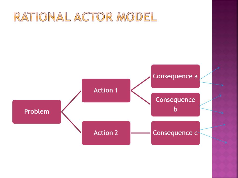 RATIONAL ACTOR MODEL Problem Action 1 Consequence a Consequence b