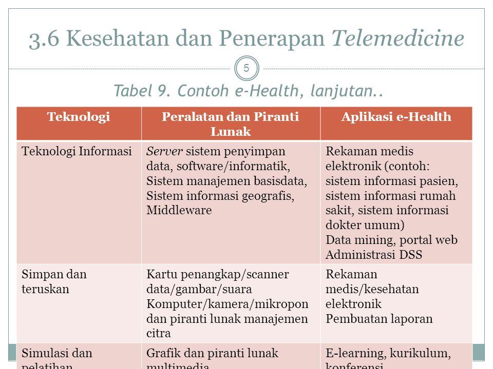 3.6 Kesehatan dan Penerapan Telemedicine