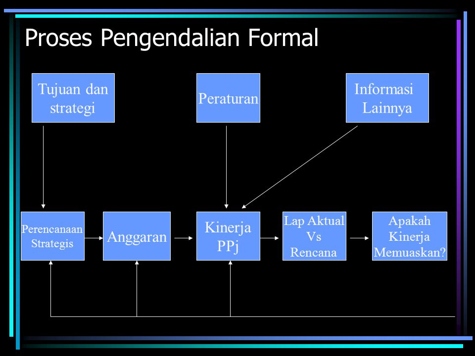 Proses Pengendalian Formal