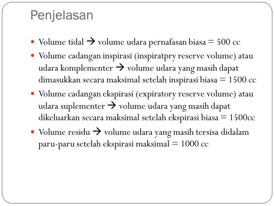 Penjelasan Volume tidal  volume udara pernafasan biasa = 500 cc