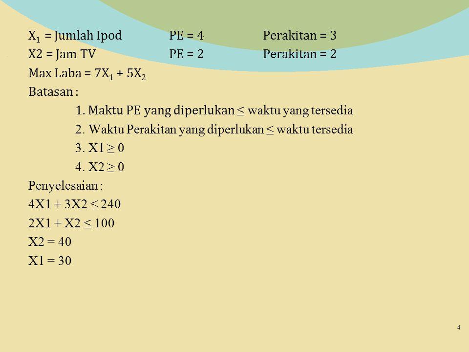 X1 = Jumlah Ipod PE = 4 Perakitan = 3 X2 = Jam TV PE = 2 Perakitan = 2 Max Laba = 7X1 + 5X2 Batasan : 1.