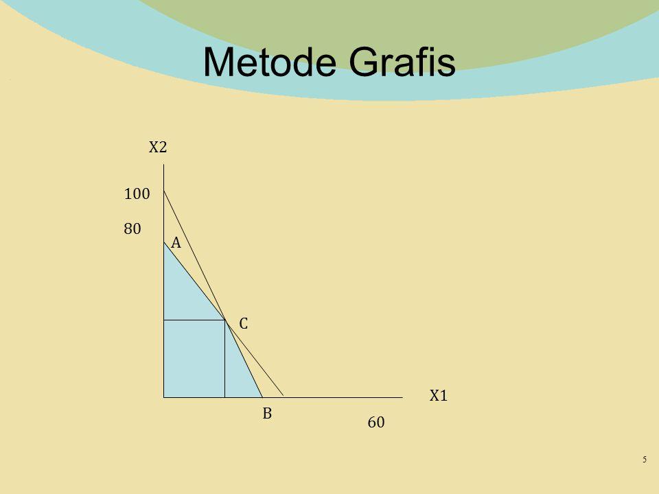 Metode Grafis X2 100 80 A C X1 B 60