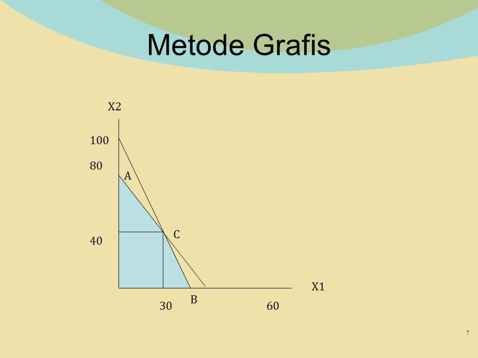 Metode Grafis X2 100 80 A C 40 X1 B 30 60