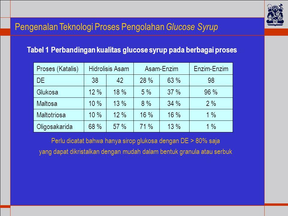 Tabel 1 Perbandingan kualitas glucose syrup pada berbagai proses