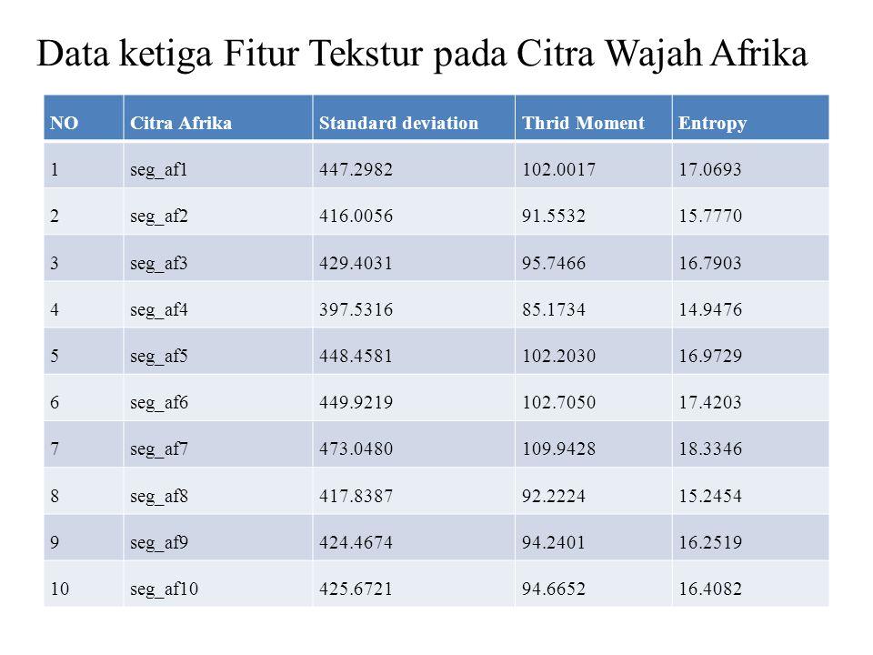 Data ketiga Fitur Tekstur pada Citra Wajah Afrika
