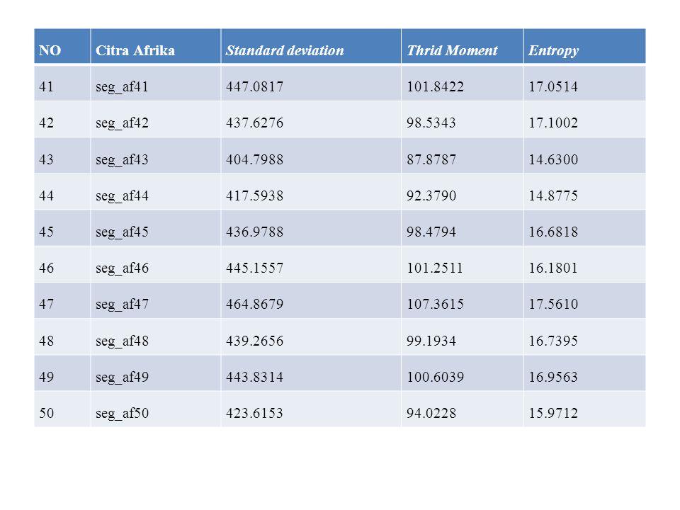 NO Citra Afrika. Standard deviation. Thrid Moment. Entropy. 41. seg_af41. 447.0817. 101.8422.