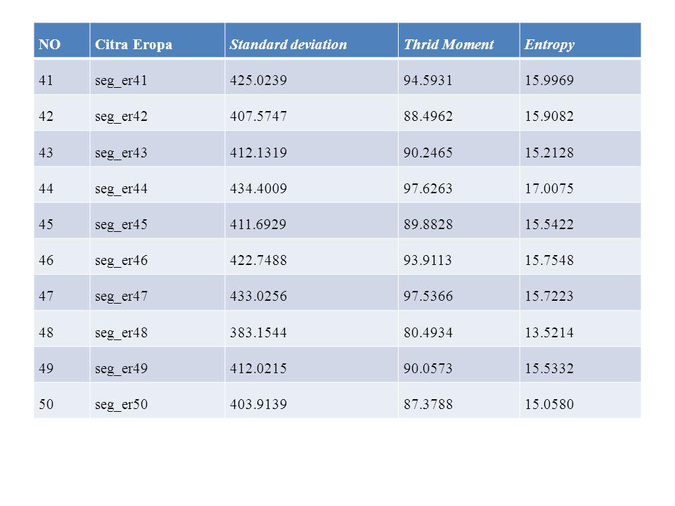 NO Citra Eropa. Standard deviation. Thrid Moment. Entropy. 41. seg_er41. 425.0239. 94.5931. 15.9969.