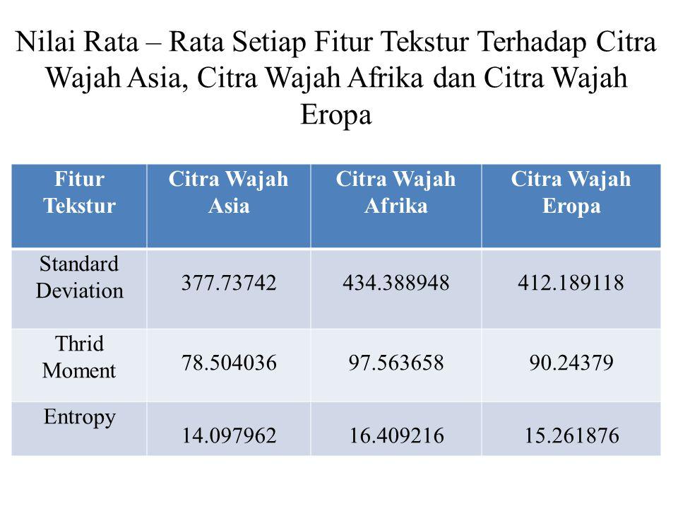 Nilai Rata – Rata Setiap Fitur Tekstur Terhadap Citra Wajah Asia, Citra Wajah Afrika dan Citra Wajah Eropa