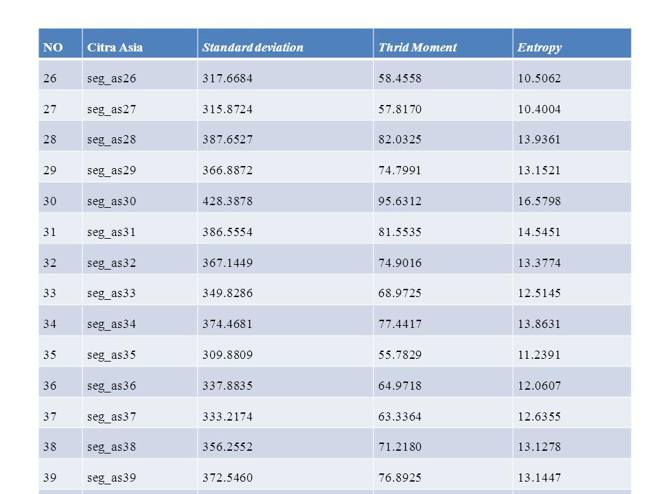 NO Citra Asia. Standard deviation. Thrid Moment. Entropy. 26. seg_as26. 317.6684. 58.4558. 10.5062.
