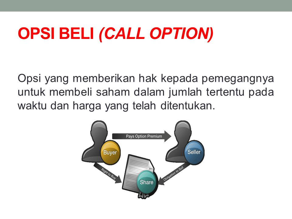 OPSI BELI (CALL OPTION)