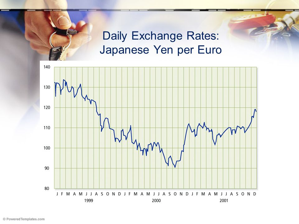 Daily Exchange Rates: Japanese Yen per Euro
