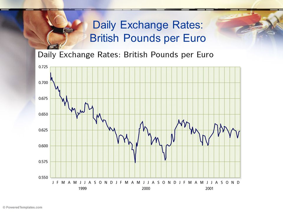 Daily Exchange Rates: British Pounds per Euro