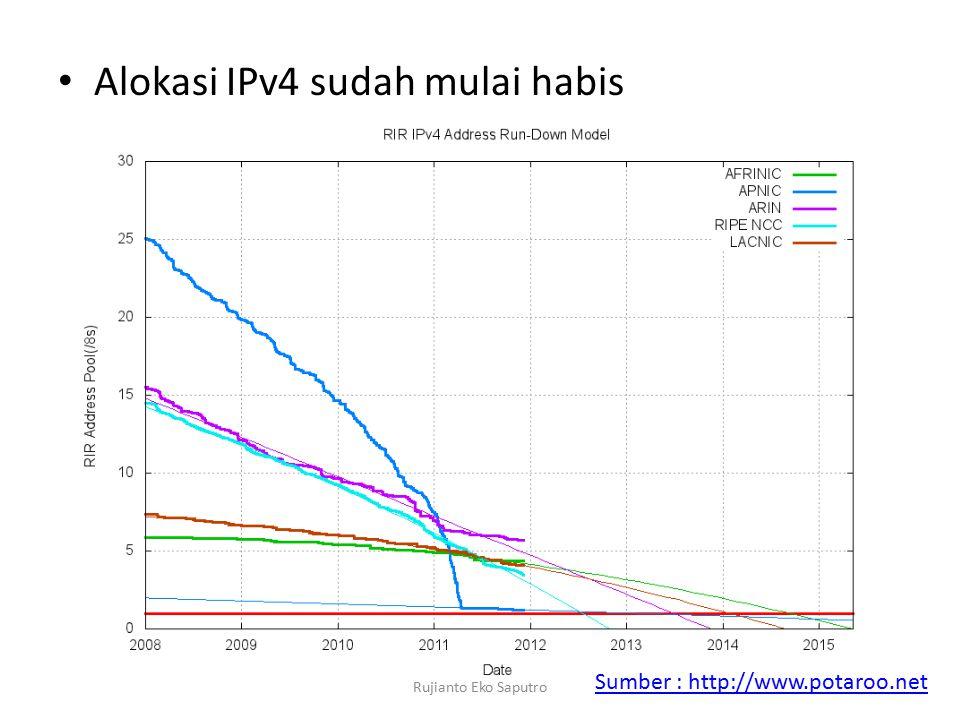 Alokasi IPv4 sudah mulai habis