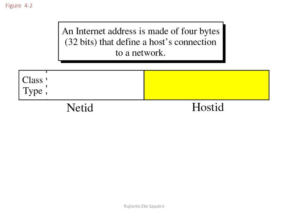 Figure 4-2 IP addressing dibangun berdasarkan konsep network dan host Rujianto Eko Saputro.