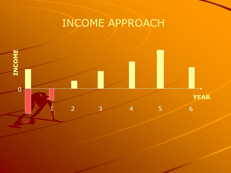 INCOME APPROACH INCOME YEAR 1 2 3 4 5 6