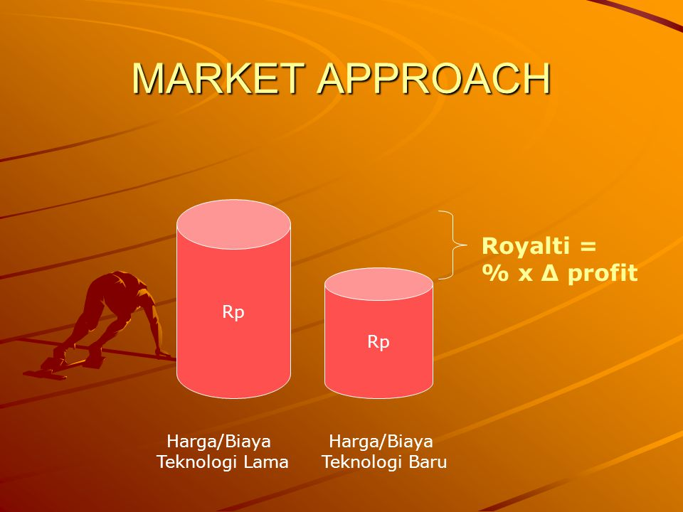 MARKET APPROACH Royalti = % x Δ profit Rp Rp Harga/Biaya