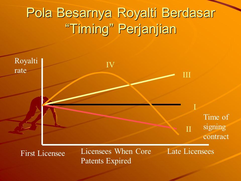 Pola Besarnya Royalti Berdasar Timing Perjanjian