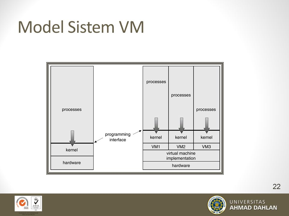 Model Sistem VM Non-virtual Machine Virtual Machine