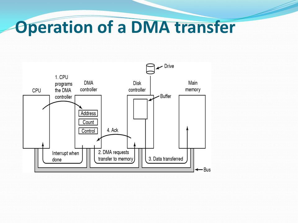 Operation of a DMA transfer