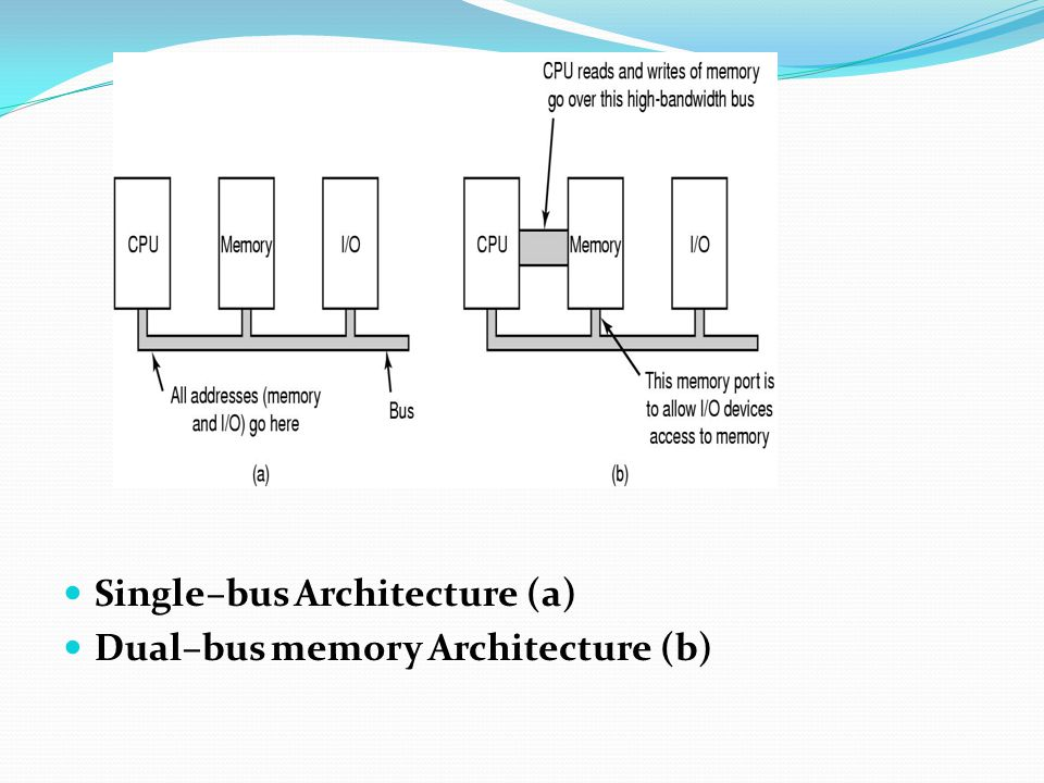 Single–bus Architecture (a)