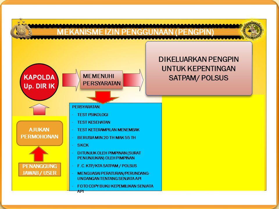 MEKANISME IZIN PENGGUNAAN (PENGPIN) PENANGGUNG JAWAB / USER