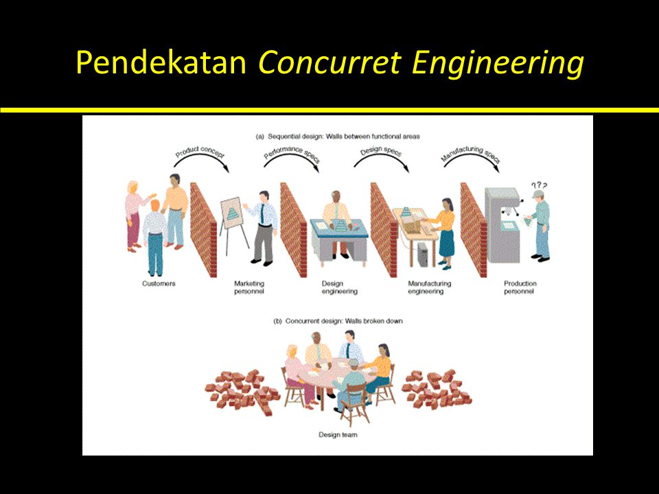Pendekatan Concurret Engineering