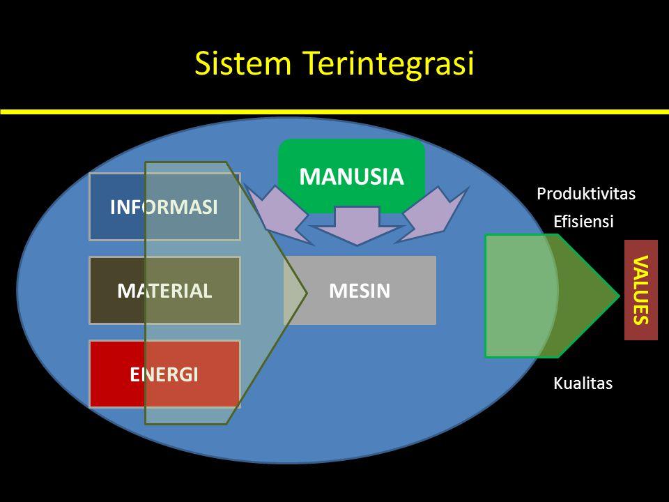 Sistem Terintegrasi MANUSIA INFORMASI MATERIAL MESIN VALUES ENERGI