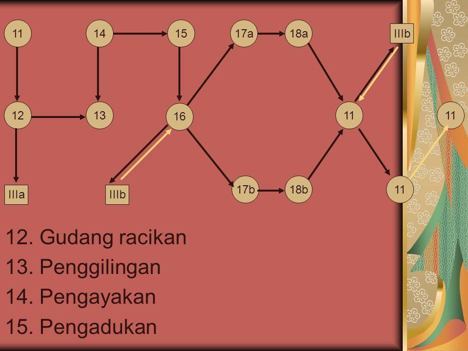 12. Gudang racikan 13. Penggilingan 14. Pengayakan 15. Pengadukan 11