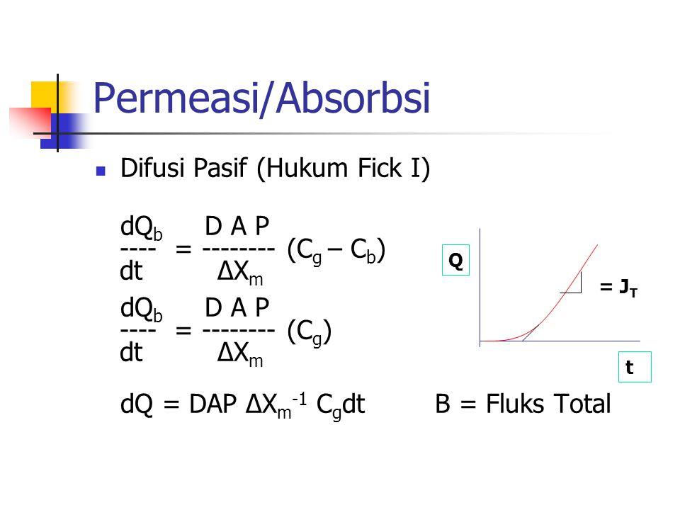 Permeasi/Absorbsi Difusi Pasif (Hukum Fick I) dQb D A P
