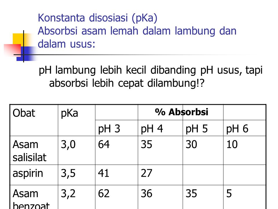 Konstanta disosiasi (pKa) Absorbsi asam lemah dalam lambung dan dalam usus: