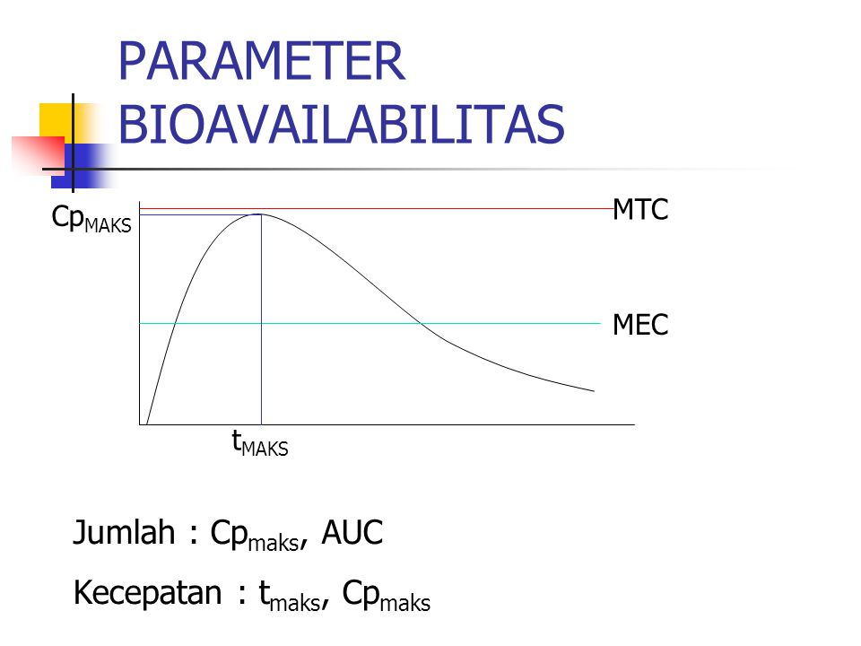 PARAMETER BIOAVAILABILITAS