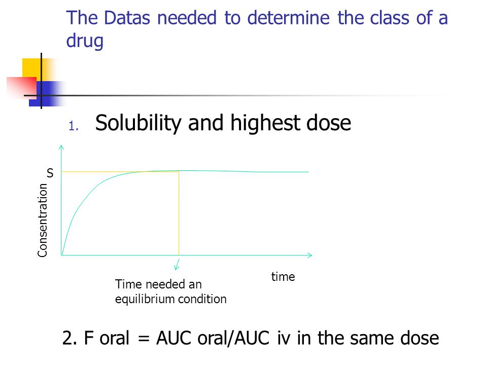 The Datas needed to determine the class of a drug