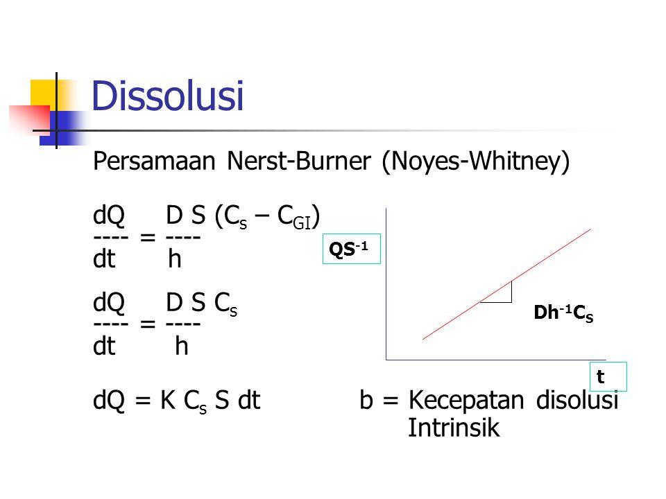 Dissolusi Persamaan Nerst-Burner (Noyes-Whitney) dQ D S (Cs – CGI)