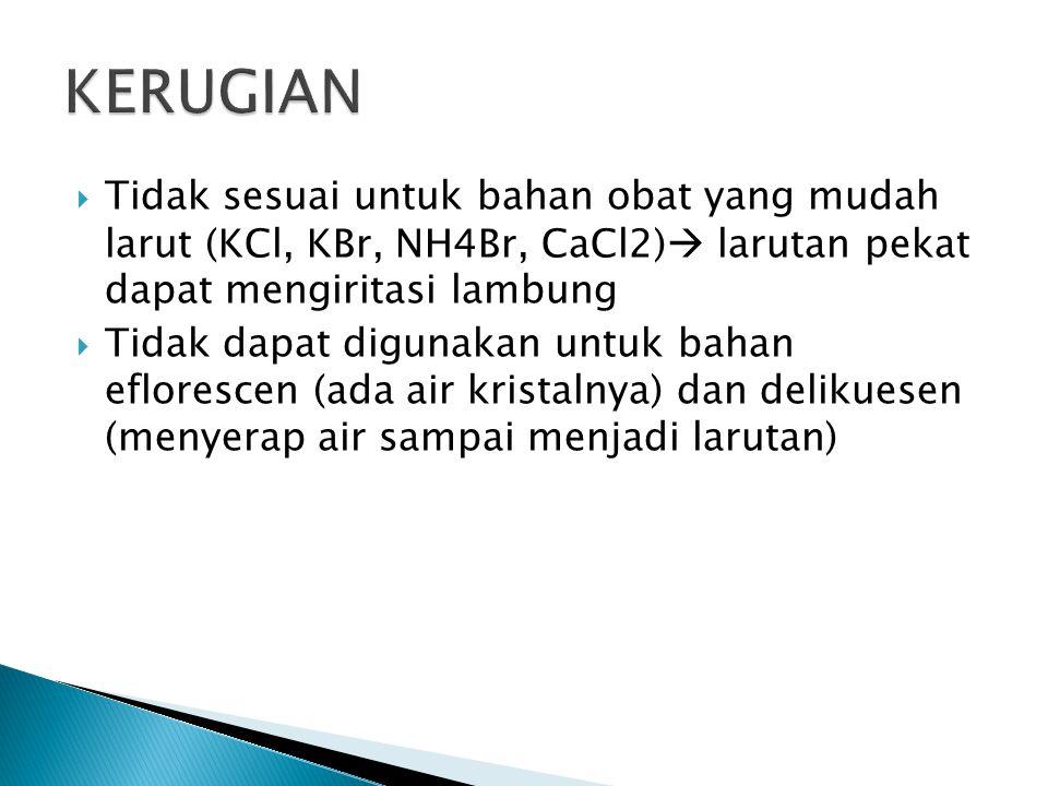 KERUGIAN Tidak sesuai untuk bahan obat yang mudah larut (KCl, KBr, NH4Br, CaCl2) larutan pekat dapat mengiritasi lambung.