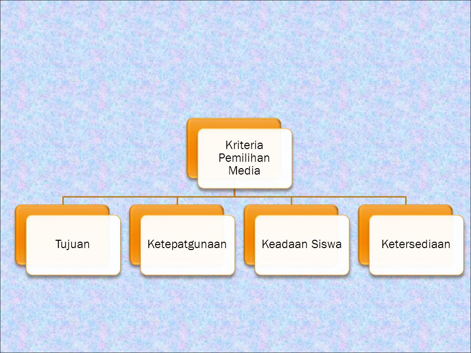 Kriteria Pemilihan Media