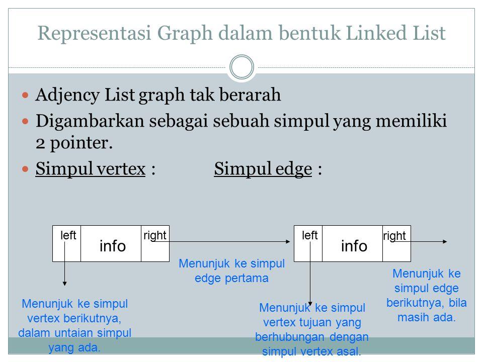 Representasi Graph dalam bentuk Linked List