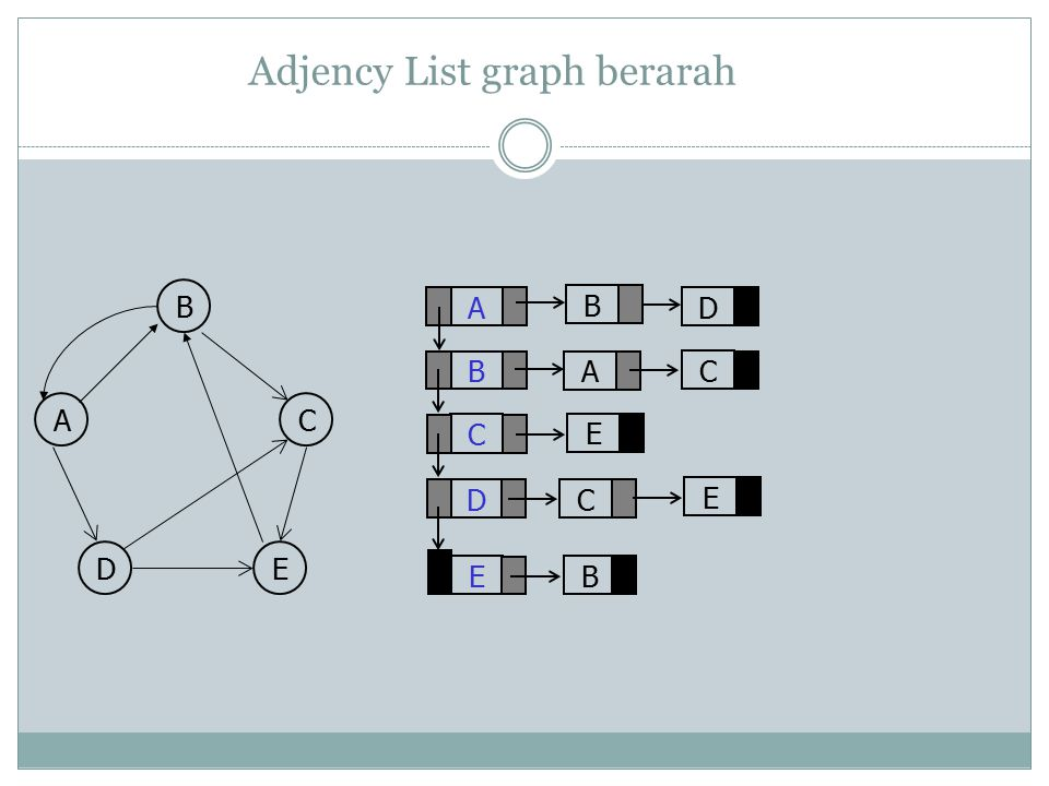Adjency List graph berarah