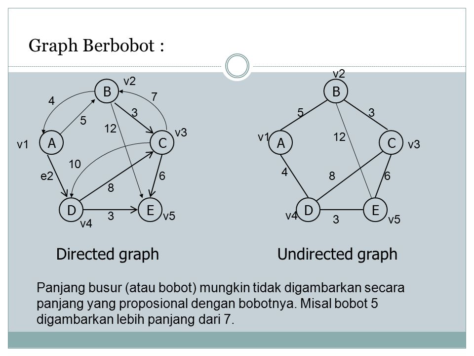 Graph Berbobot : Directed graph Undirected graph B B A C A C D E D E