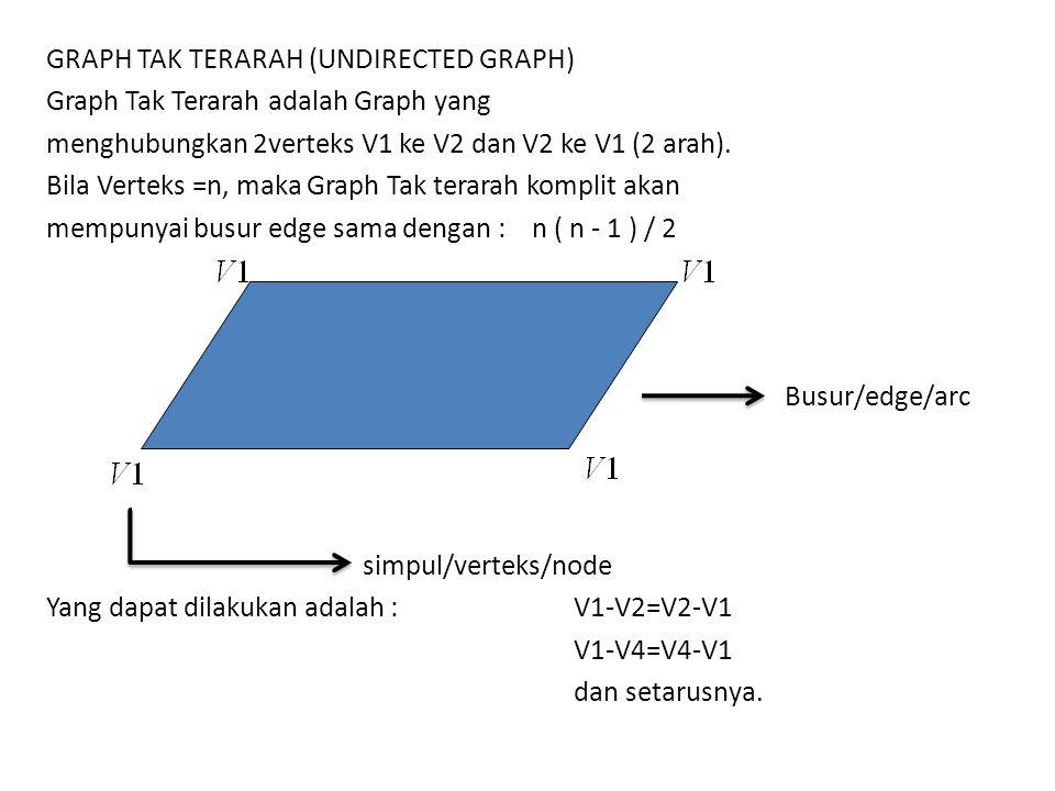 GRAPH TAK TERARAH (UNDIRECTED GRAPH) Graph Tak Terarah adalah Graph yang menghubungkan 2verteks V1 ke V2 dan V2 ke V1 (2 arah).